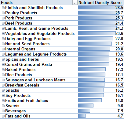 Foods That Are Low In Nutrient Density Are Quizlet